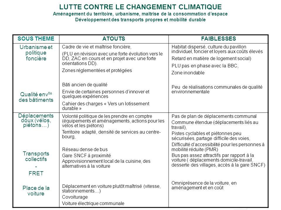 Synthèse état des lieux/Enjeux Réalisé par LUTTE CONTRE LE CHANGEMENT CLIMATIQUE Aménagement du territoire, urbanisme, maîtrise de la consommation des