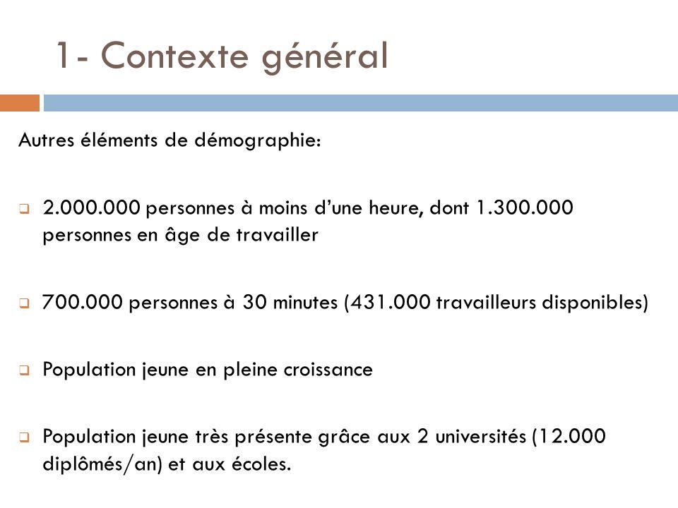 1- Contexte général Autres éléments de démographie: 2.000.000 personnes à moins dune heure, dont 1.300.000 personnes en âge de travailler 700.000 pers