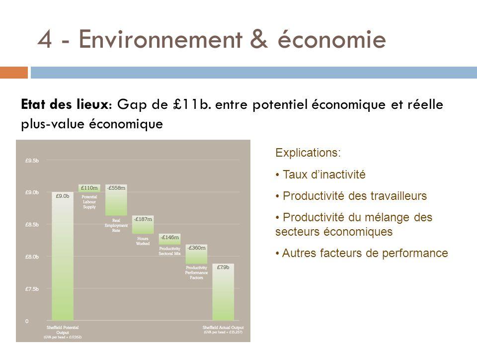 4 - Environnement & économie Explications: Taux dinactivité Productivité des travailleurs Productivité du mélange des secteurs économiques Autres fact