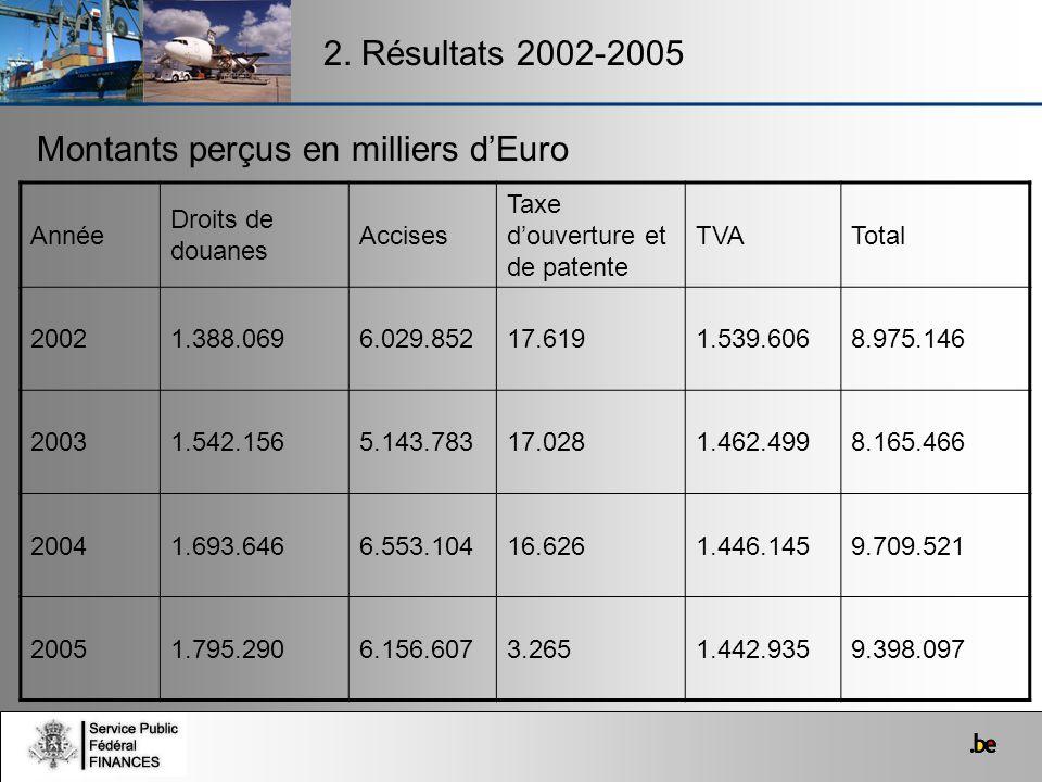 2. Résultats 2002-2005 Montants perçus en milliers dEuro Année Droits de douanes Accises Taxe douverture et de patente TVATotal 20021.388.0696.029.852