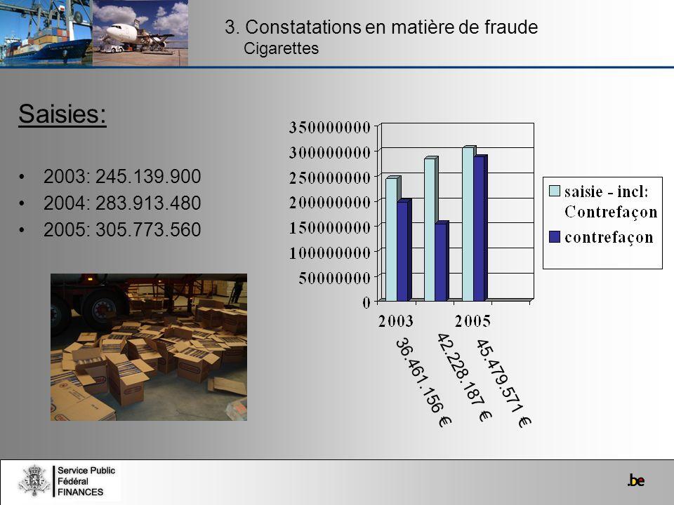 3. Constatations en matière de fraude Cigarettes Saisies: 2003: 245.139.900 2004: 283.913.480 2005: 305.773.560 36.461.156 42.228.187 45.479.571