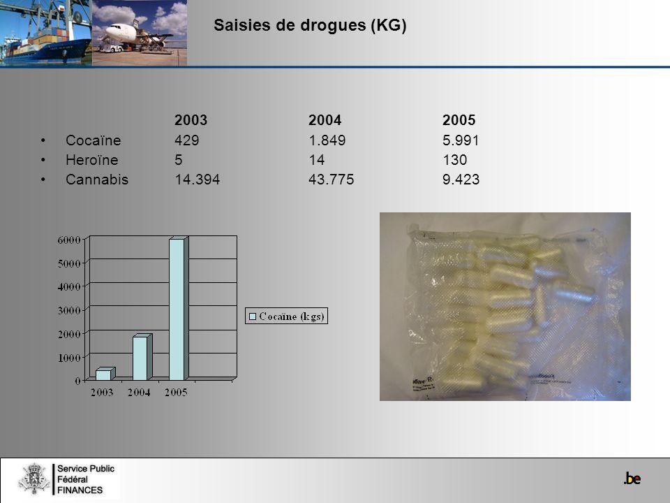 Saisies de drogues (KG) 2003 20042005 Cocaïne4291.8495.991 Heroïne514130 Cannabis14.39443.7759.423