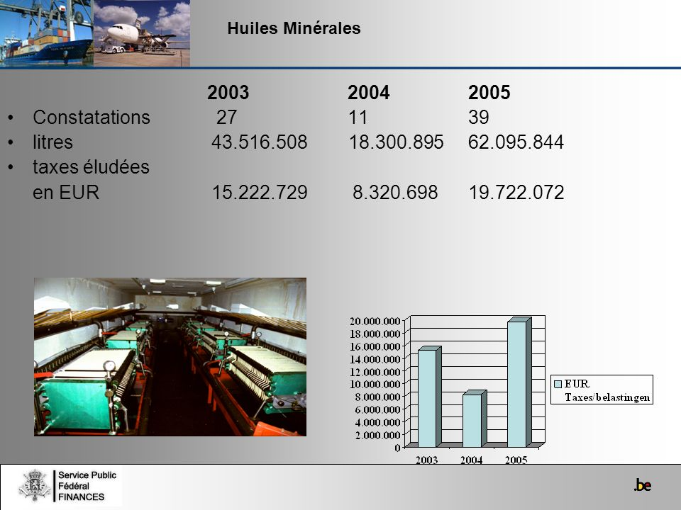 Huiles Minérales 20032004 2005 Constatations 27 11 39 litres 43.516.508 18.300.895 62.095.844 taxes éludées en EUR 15.222.729 8.320.698 19.722.072
