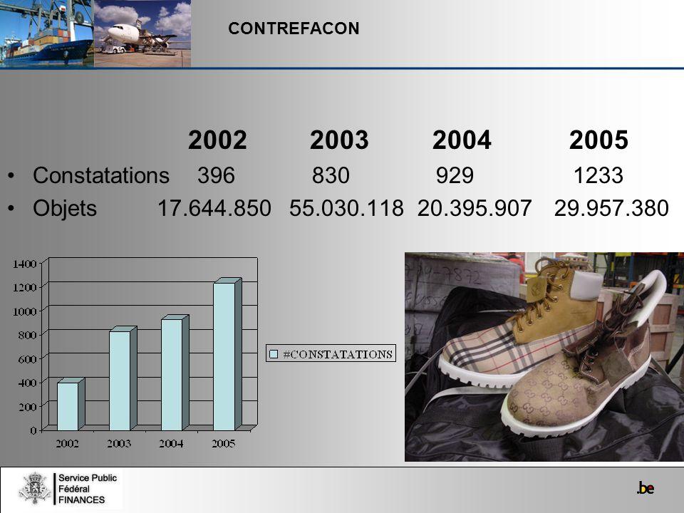 CONTREFACON 2002 2003 2004 2005 Constatations 396 830 929 1233 Objets 17.644.850 55.030.11820.395.90729.957.380