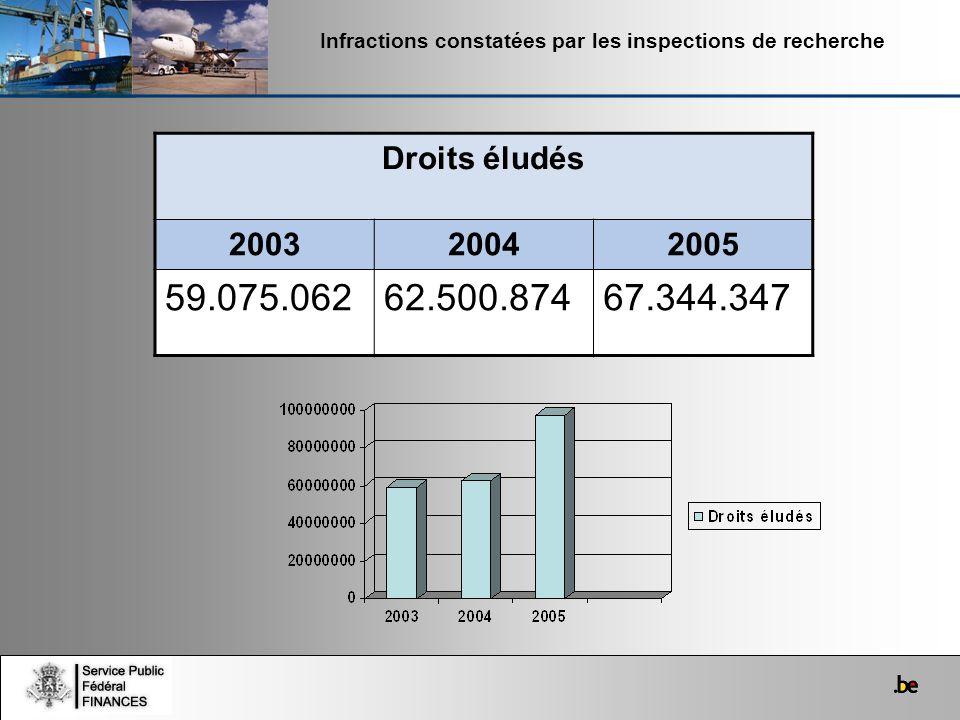 Infractions constatées par les inspections de recherche Droits éludés 200320042005 59.075.06262.500.87467.344.347