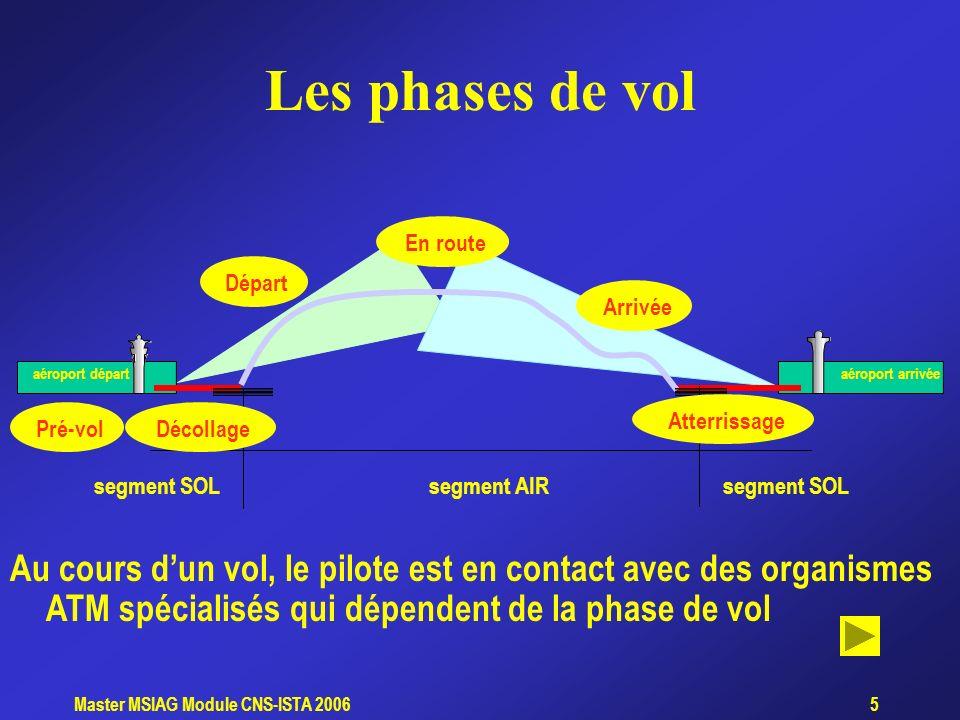 Master MSIAG Module CNS-ISTA 20066 Pré-vol Un plan de vol a été déposé Le pilote prend connaissance de linformation météorologique la plus récente (ATIS)ATIS Il doit respecter un créneau (slot) si le vol est soumis à des mesures de régulation Mise en route, repoussage, roulage FPLRPL