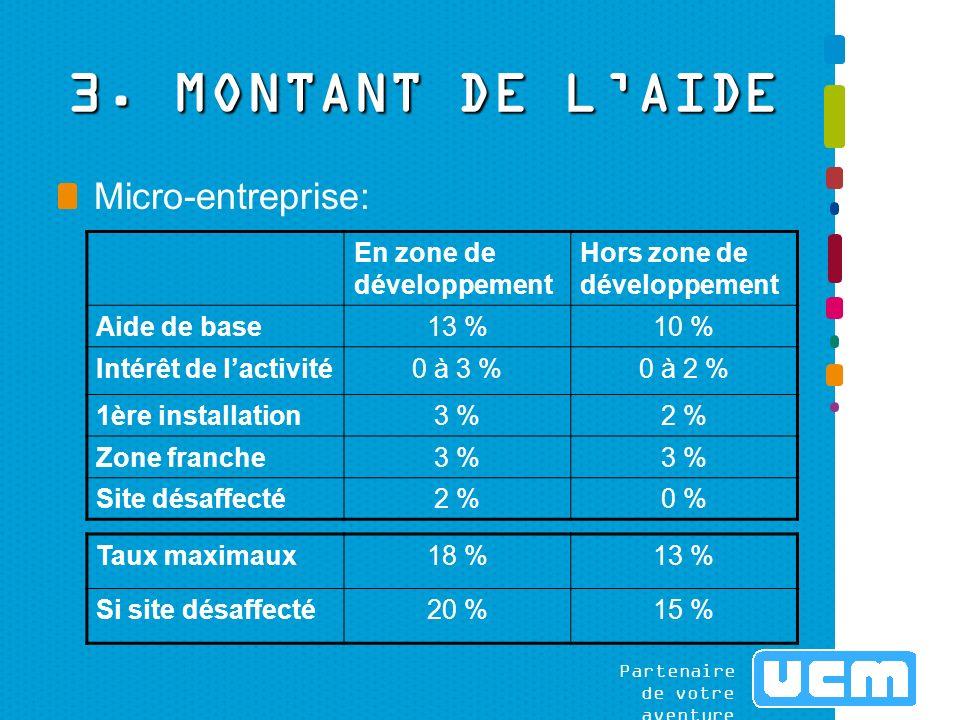 Partenaire de votre aventure Petite entreprise: En zone de développement Hors zone de développement Aide de base 6 %4 % Création demplois 0 à 6 % ( x2 si ZF) 0 à 4 % ( x 2 si ZF) Intérêt de lactivité 0 à 4 % Qualité de lemploi 0 à 3 %0 à 2 % Zone franche 3 % Site désaffecté 2 %0 % Totaux maximaux18 %13 % Si site désaffecté 20 %13 %