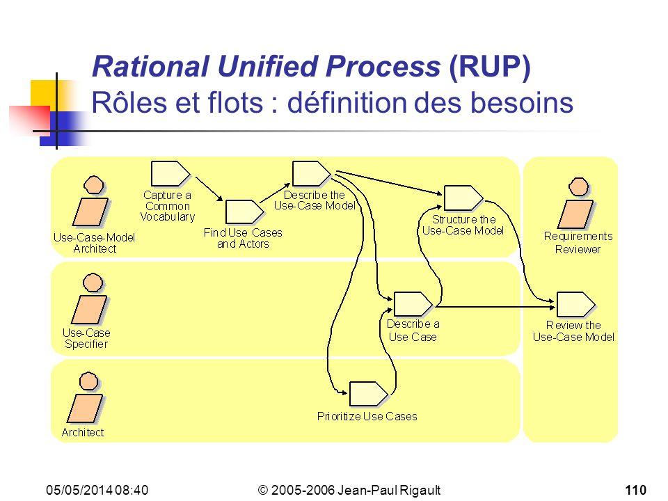 © 2005-2006 Jean-Paul Rigault 05/05/2014 08:42110 Rational Unified Process (RUP) Rôles et flots : définition des besoins