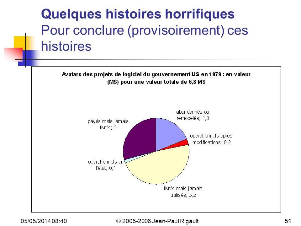 © 2005-2006 Jean-Paul Rigault 05/05/2014 08:4251 Quelques histoires horrifiques Pour conclure (provisoirement) ces histoires