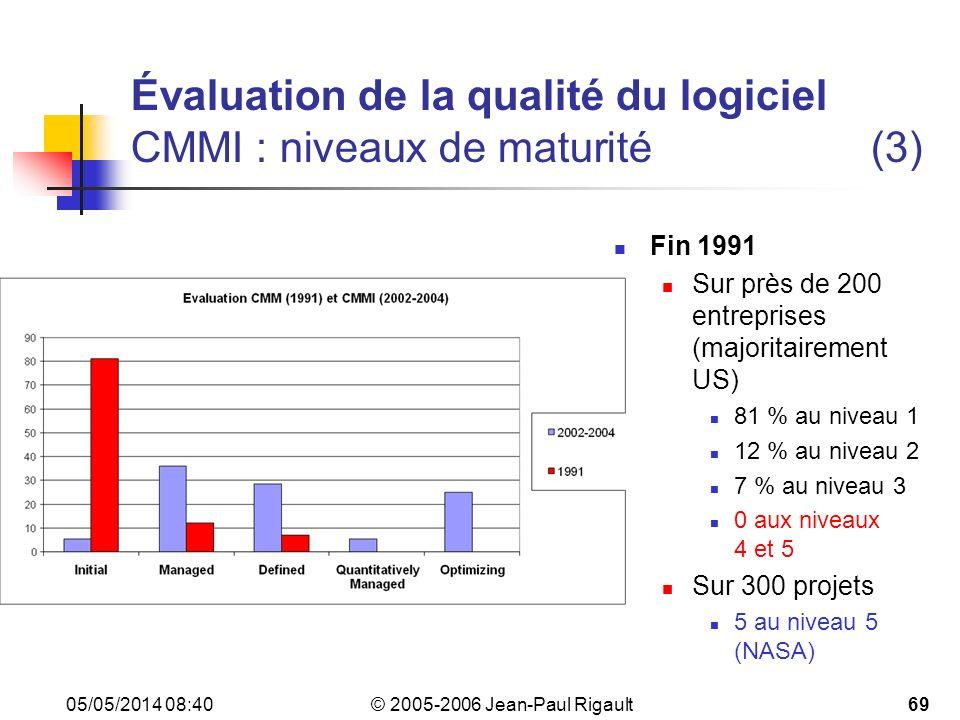 © 2005-2006 Jean-Paul Rigault 05/05/2014 08:4269 Évaluation de la qualité du logiciel CMMI : niveaux de maturité(3) Fin 1991 Sur près de 200 entreprises (majoritairement US) 81 % au niveau 1 12 % au niveau 2 7 % au niveau 3 0 aux niveaux 4 et 5 Sur 300 projets 5 au niveau 5 (NASA)