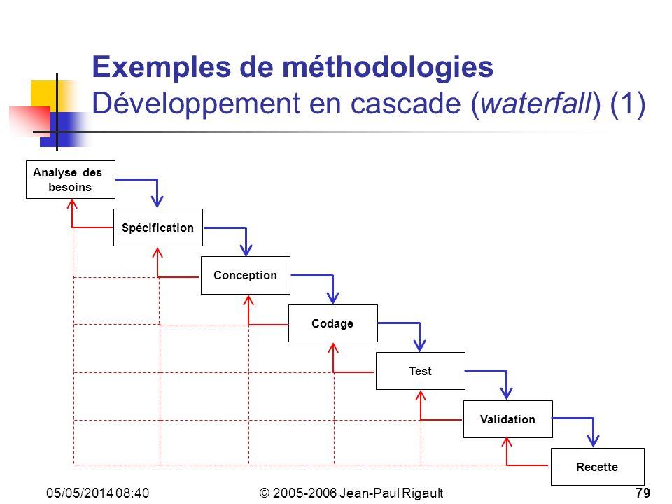 © 2005-2006 Jean-Paul Rigault 05/05/2014 08:4279 Exemples de méthodologies Développement en cascade (waterfall)(1) Analyse des besoins Spécification Conception Codage Test Validation Recette