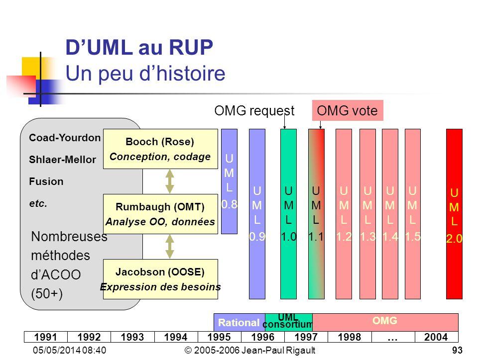 © 2005-2006 Jean-Paul Rigault 05/05/2014 08:4293 DUML au RUP Un peu dhistoire Nombreuses méthodes dACOO (50+) Coad-Yourdon Shlaer-Mellor Fusion etc.
