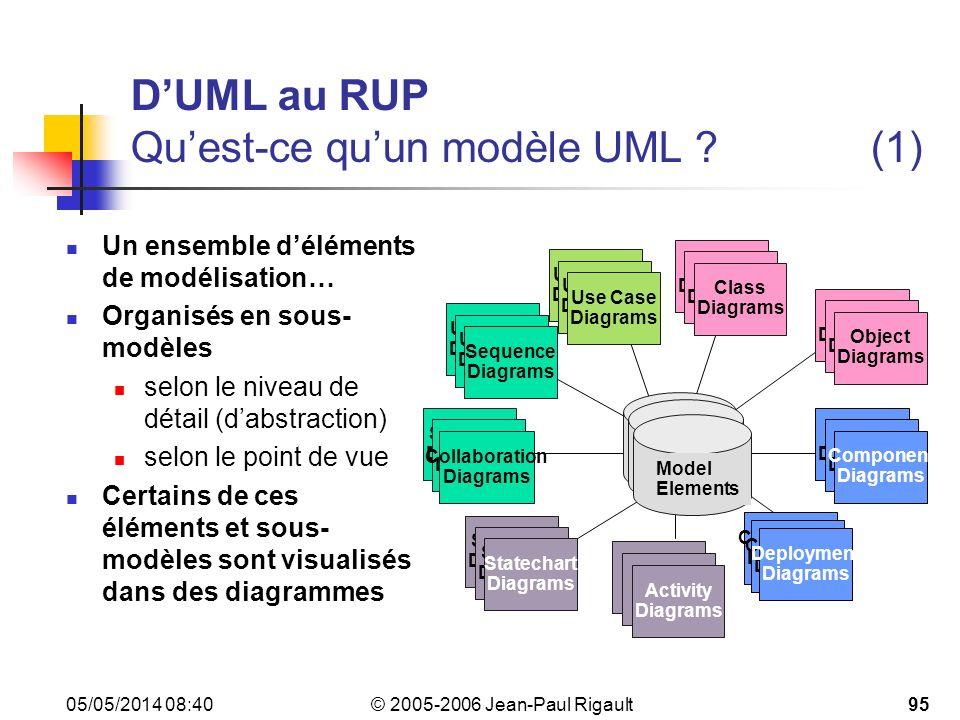 © 2005-2006 Jean-Paul Rigault 05/05/2014 08:4295 DUML au RUP Quest-ce quun modèle UML ?(1) Un ensemble déléments de modélisation… Organisés en sous- modèles selon le niveau de détail (dabstraction) selon le point de vue Certains de ces éléments et sous- modèles sont visualisés dans des diagrammes State Diagrams Use Case Diagrams Use Case Diagrams Use Case Diagrams Scenario Diagrams Scenario Diagrams Collaboration Diagrams State Diagrams State Diagrams Component Diagrams Component Diagrams Component Diagrams Deployment Diagrams State Diagrams State Diagrams Object Diagrams Scenario Diagrams Scenario Diagrams Statechart Diagrams Use Case Diagrams Use Case Diagrams Sequence Diagrams State Diagrams Class Diagrams Activity Diagrams Model Elements