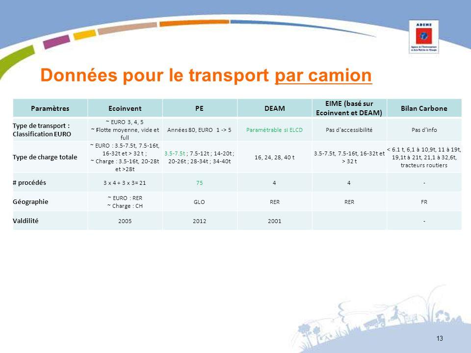 Données pour le transport par camion ParamètresEcoinventPEDEAM EIME (basé sur Ecoinvent et DEAM) Bilan Carbone Type de transport : Classification EURO