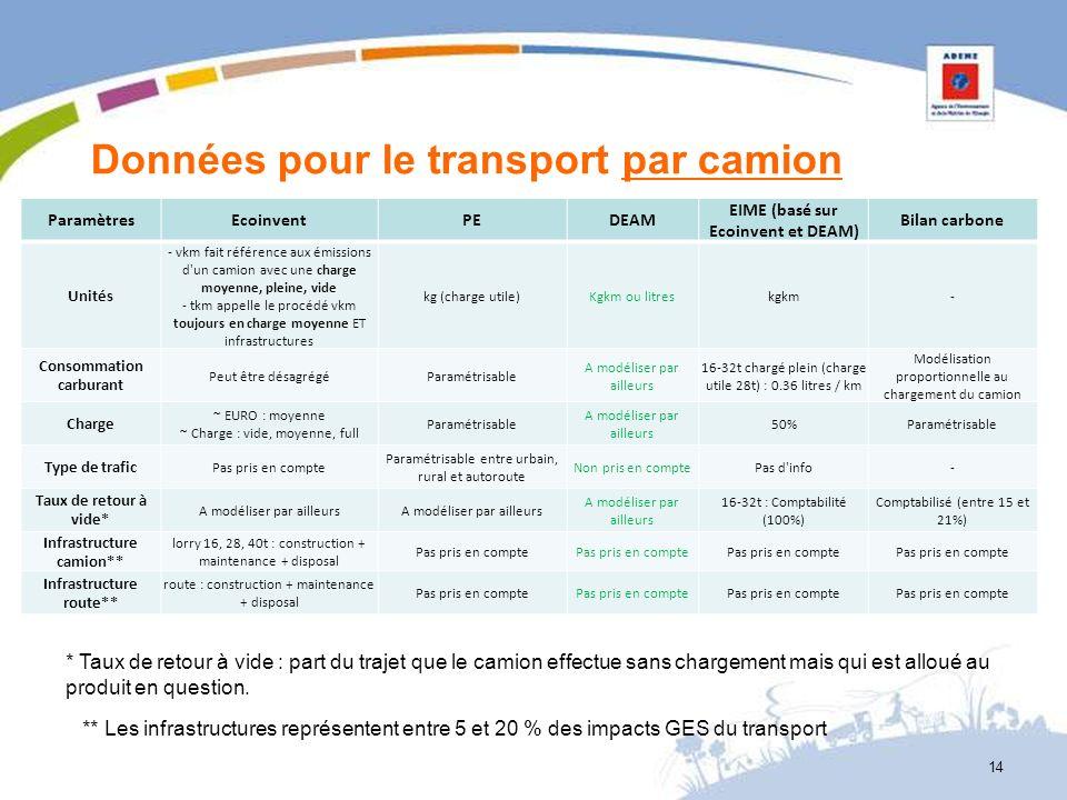 Données pour le transport par camion ParamètresEcoinventPEDEAM EIME (basé sur Ecoinvent et DEAM) Bilan carbone Unités - vkm fait référence aux émissio