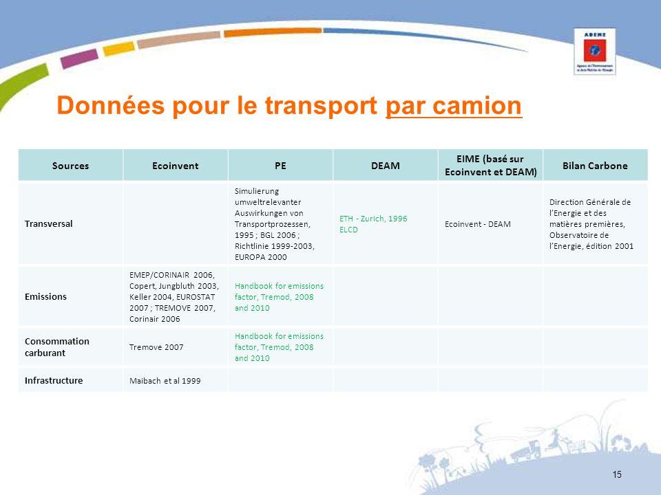 Données pour le transport par camion SourcesEcoinventPEDEAM EIME (basé sur Ecoinvent et DEAM) Bilan Carbone Transversal Simulierung umweltrelevanter A