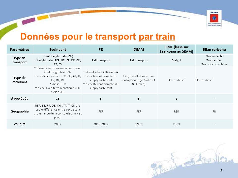 Données pour le transport par train ParamètresEcoinventPEDEAM EIME (basé sur Ecoinvent et DEAM) Bilan carbone Type de transport ~ coal freight train (