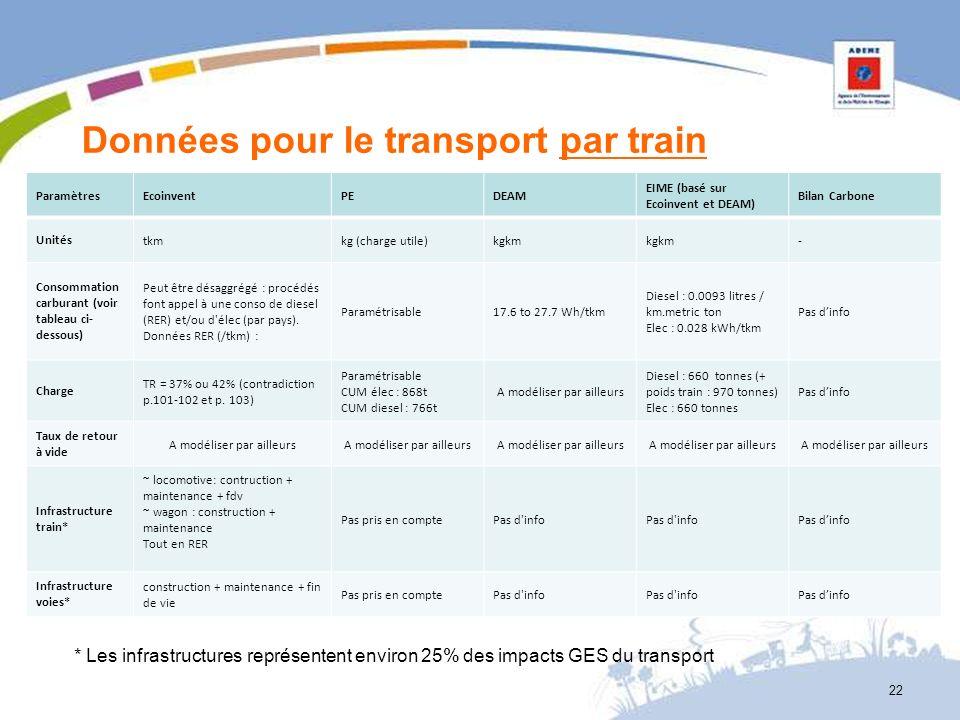 Données pour le transport par train ParamètresEcoinventPEDEAM EIME (basé sur Ecoinvent et DEAM) Bilan Carbone Unitéstkmkg (charge utile)kgkm - Consomm