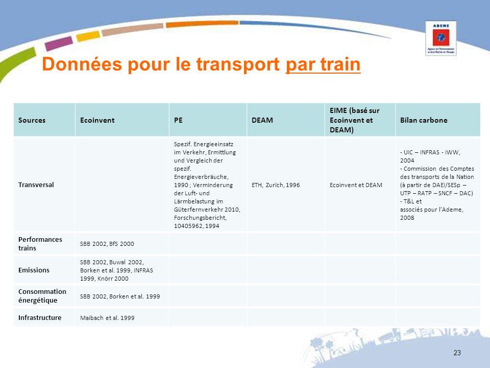Données pour le transport par train SourcesEcoinventPEDEAM EIME (basé sur Ecoinvent et DEAM) Bilan carbone Transversal Spezif. Energieeinsatz im Verke