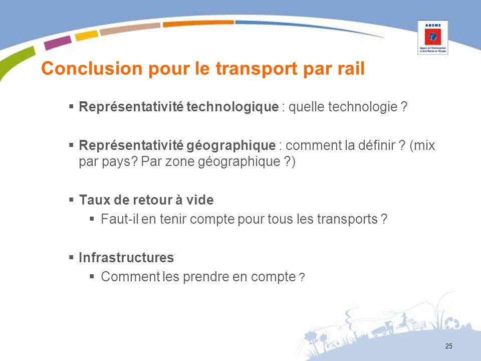 Conclusion pour le transport par rail Représentativité technologique : quelle technologie ? Représentativité géographique : comment la définir ? (mix