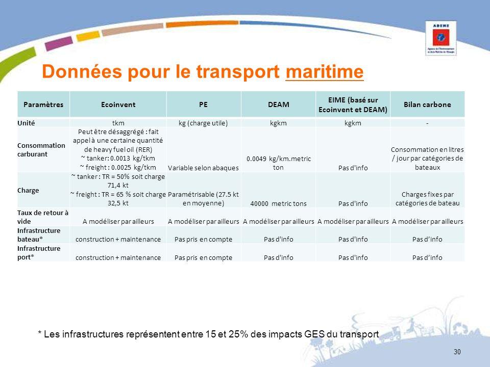 Données pour le transport maritime ParamètresEcoinventPEDEAM EIME (basé sur Ecoinvent et DEAM) Bilan carbone Unité tkmkg (charge utile)kgkm - Consomma