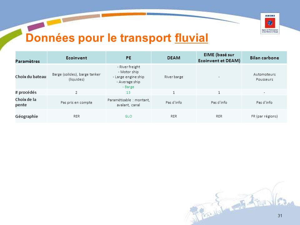 Données pour le transport fluvial Paramètres EcoinventPEDEAM EIME (basé sur Ecoinvent et DEAM) Bilan carbone Choix du bateau Barge (solides), barge ta