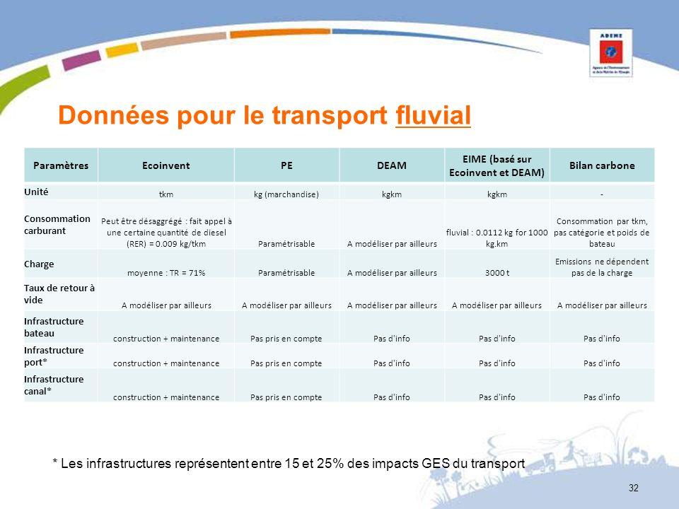 Données pour le transport fluvial ParamètresEcoinventPEDEAM EIME (basé sur Ecoinvent et DEAM) Bilan carbone Unité tkmkg (marchandise)kgkm - Consommati