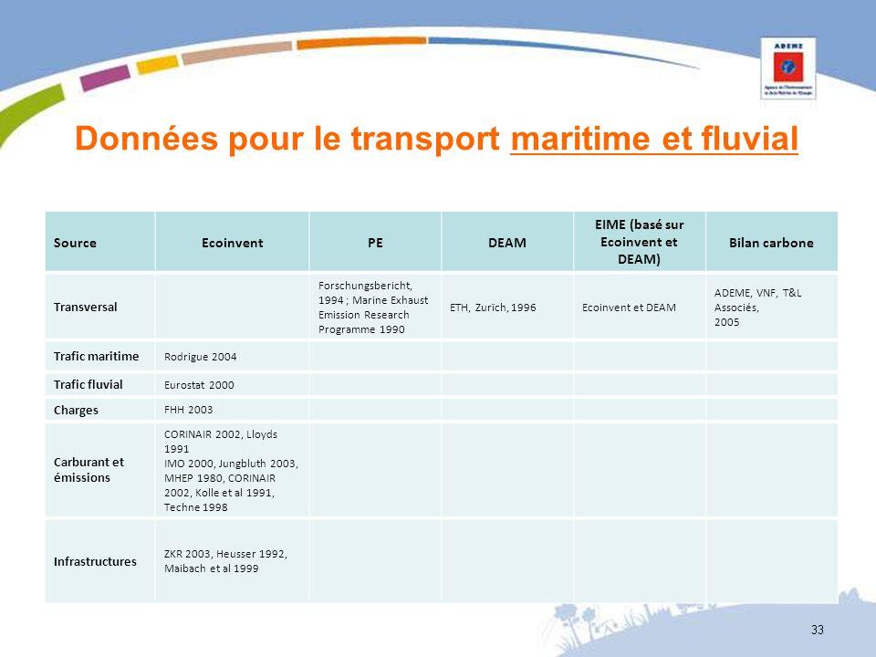 Données pour le transport maritime et fluvial SourceEcoinventPEDEAM EIME (basé sur Ecoinvent et DEAM) Bilan carbone Transversal Forschungsbericht, 199