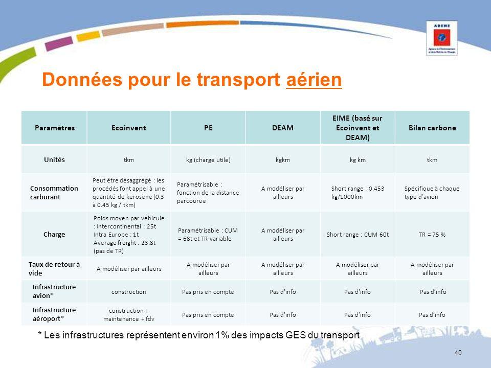 Données pour le transport aérien ParamètresEcoinventPEDEAM EIME (basé sur Ecoinvent et DEAM) Bilan carbone Unités tkmkg (charge utile)kgkm tkm Consomm