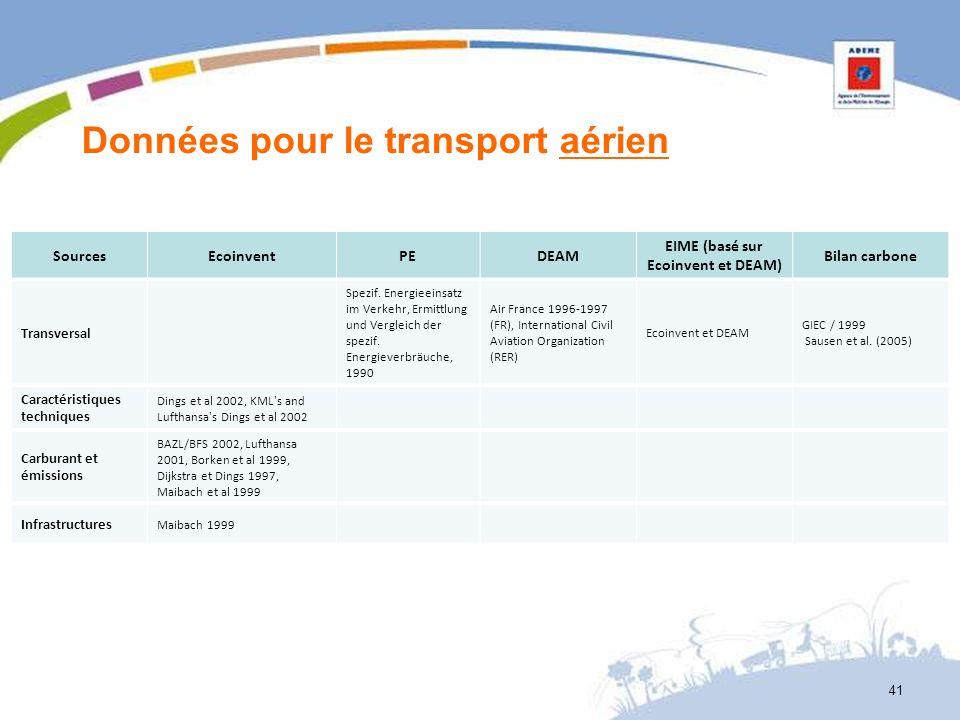 Données pour le transport aérien SourcesEcoinventPEDEAM EIME (basé sur Ecoinvent et DEAM) Bilan carbone Transversal Spezif. Energieeinsatz im Verkehr,