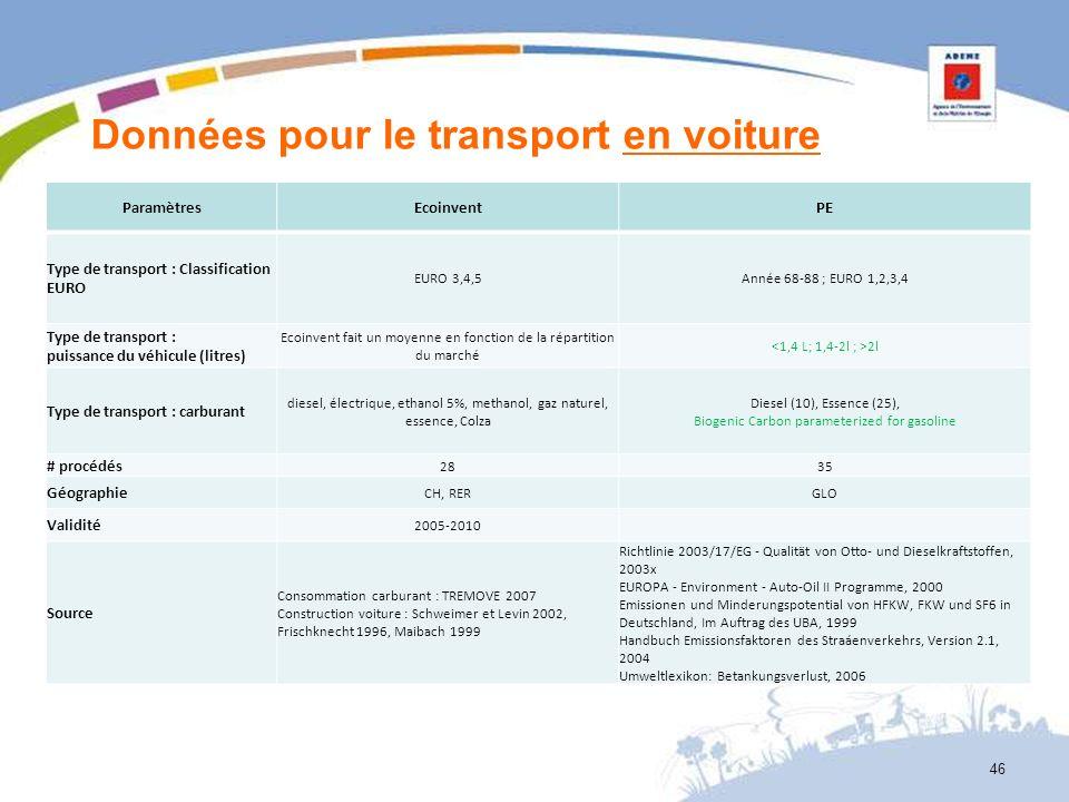 Données pour le transport en voiture ParamètresEcoinventPE Type de transport : Classification EURO EURO 3,4,5Année 68-88 ; EURO 1,2,3,4 Type de transp