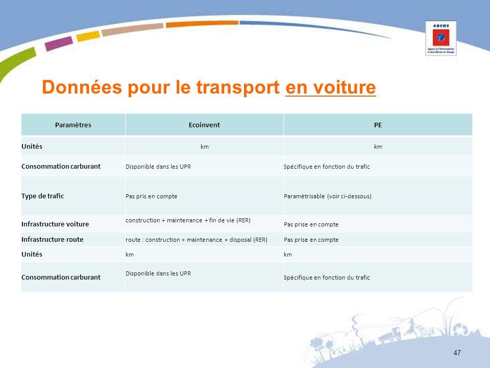 Données pour le transport en voiture ParamètresEcoinventPE Unités km Consommation carburant Disponible dans les UPRSpécifique en fonction du trafic Ty