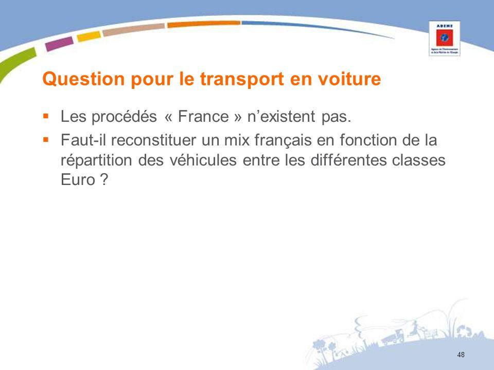 Question pour le transport en voiture Les procédés « France » nexistent pas. Faut-il reconstituer un mix français en fonction de la répartition des vé
