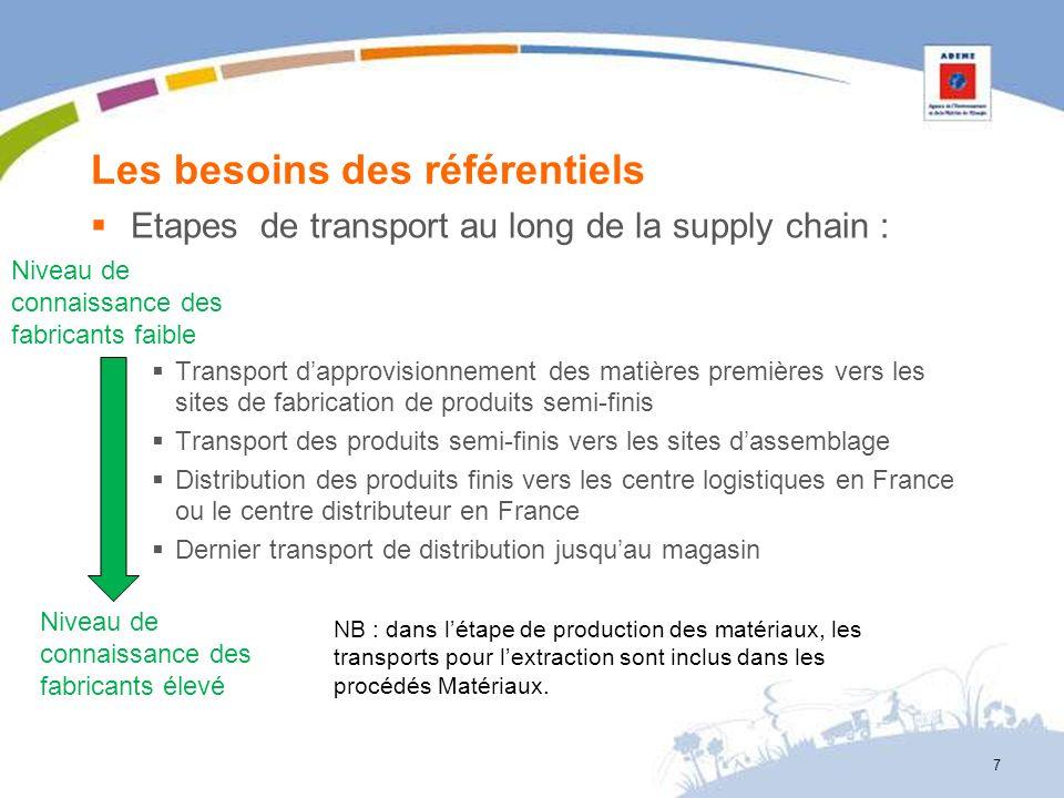 Les besoins des référentiels Etapes de transport au long de la supply chain : Transport dapprovisionnement des matières premières vers les sites de fa