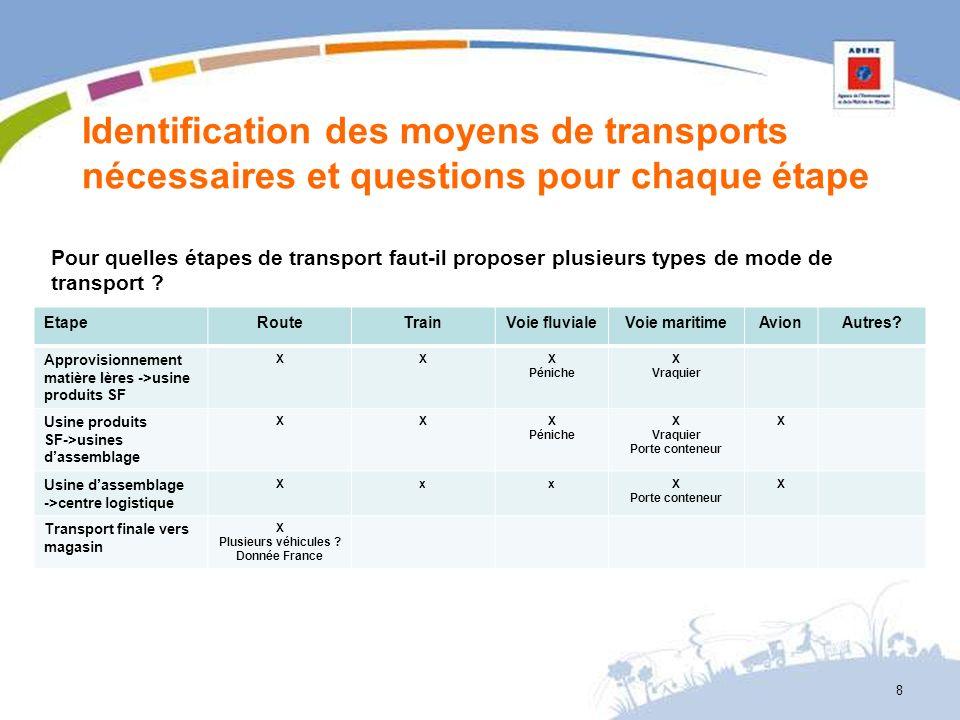 Identification des moyens de transports nécessaires et questions pour chaque étape EtapeRouteTrainVoie fluvialeVoie maritimeAvionAutres? Approvisionne