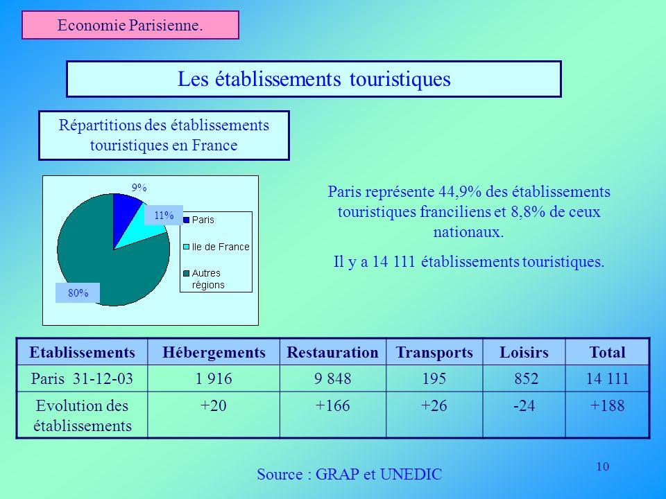 10 Economie Parisienne. Les établissements touristiques Répartitions des établissements touristiques en France Paris représente 44,9% des établissemen