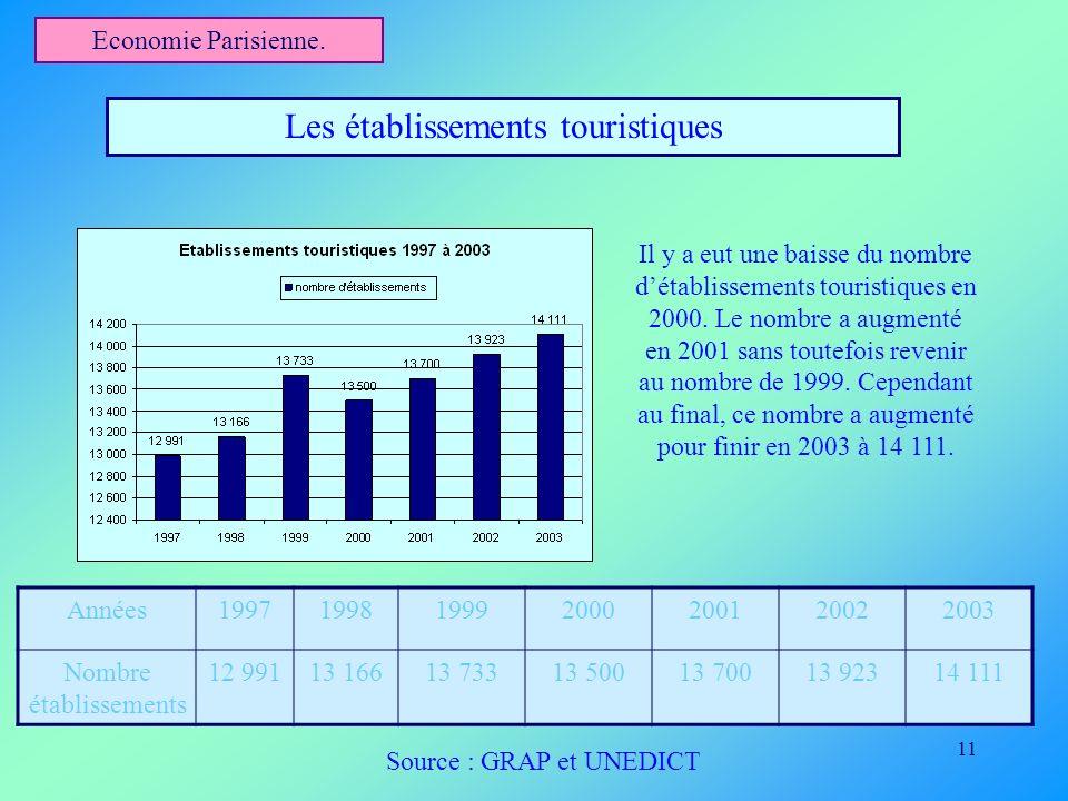 11 Economie Parisienne. Les établissements touristiques Années1997199819992000200120022003 Nombre établissements 12 99113 16613 73313 50013 70013 9231
