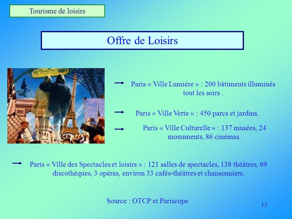 13 Tourisme de loisirs Offre de Loisirs Paris « Ville Lumière » : 200 bâtiments illuminés tout les soirs. Paris « Ville Verte » : 450 parcs et jardins