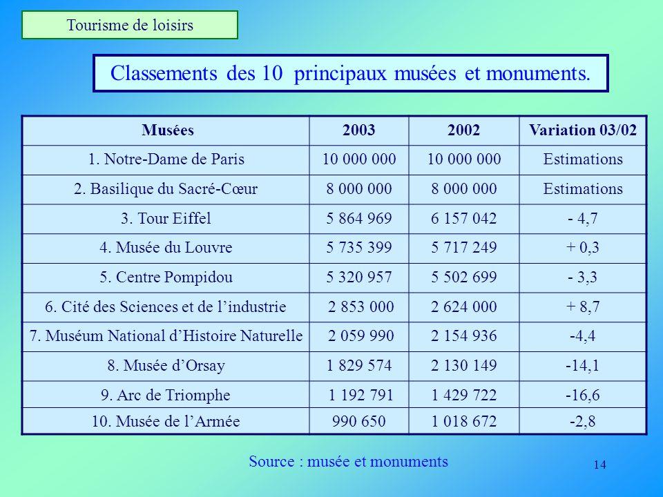 14 Tourisme de loisirs Classements des 10 principaux musées et monuments. Musées20032002Variation 03/02 1. Notre-Dame de Paris10 000 000 Estimations 2