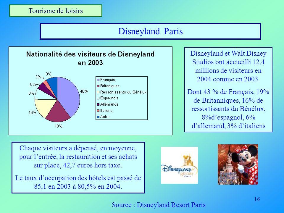 16 Tourisme de loisirs Disneyland Paris Disneyland et Walt Disney Studios ont accueilli 12,4 millions de visiteurs en 2004 comme en 2003. Dont 43 % de