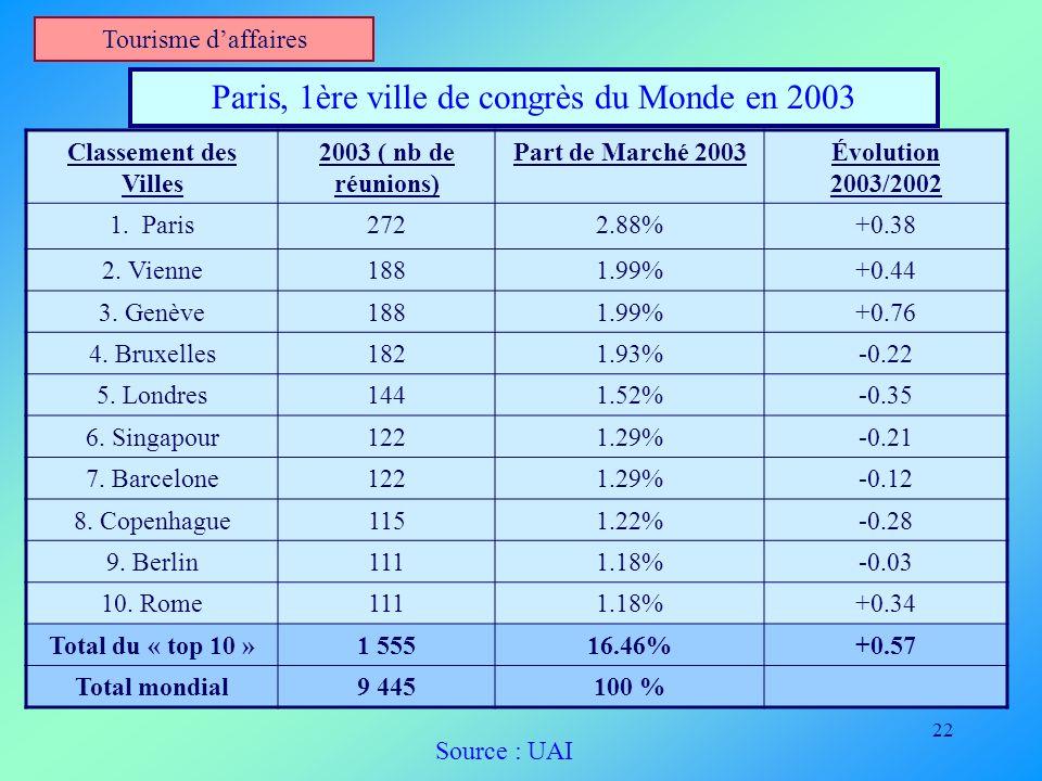 22 Tourisme daffaires Paris, 1ère ville de congrès du Monde en 2003 Classement des Villes 2003 ( nb de réunions) Part de Marché 2003Évolution 2003/200