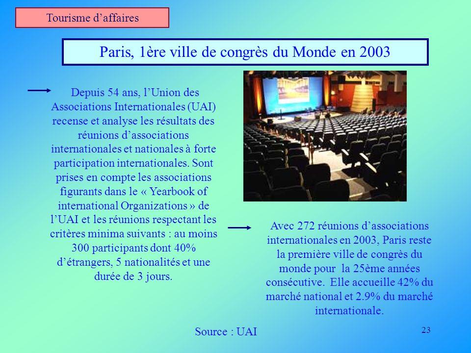 23 Tourisme daffaires Paris, 1ère ville de congrès du Monde en 2003 Depuis 54 ans, lUnion des Associations Internationales (UAI) recense et analyse le