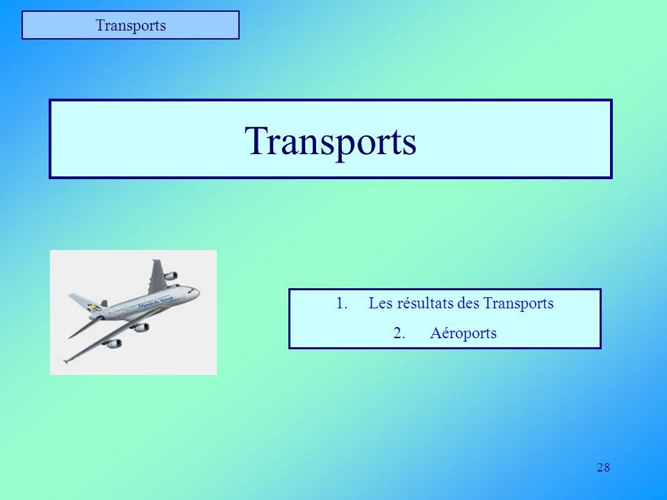 28 Transports 1.Les résultats des Transports 2. Aéroports