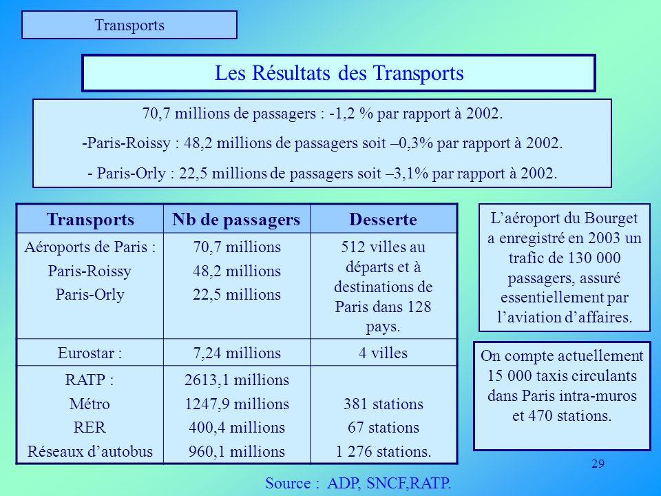 29 Transports Les Résultats des Transports TransportsNb de passagersDesserte Aéroports de Paris : Paris-Roissy Paris-Orly 70,7 millions 48,2 millions