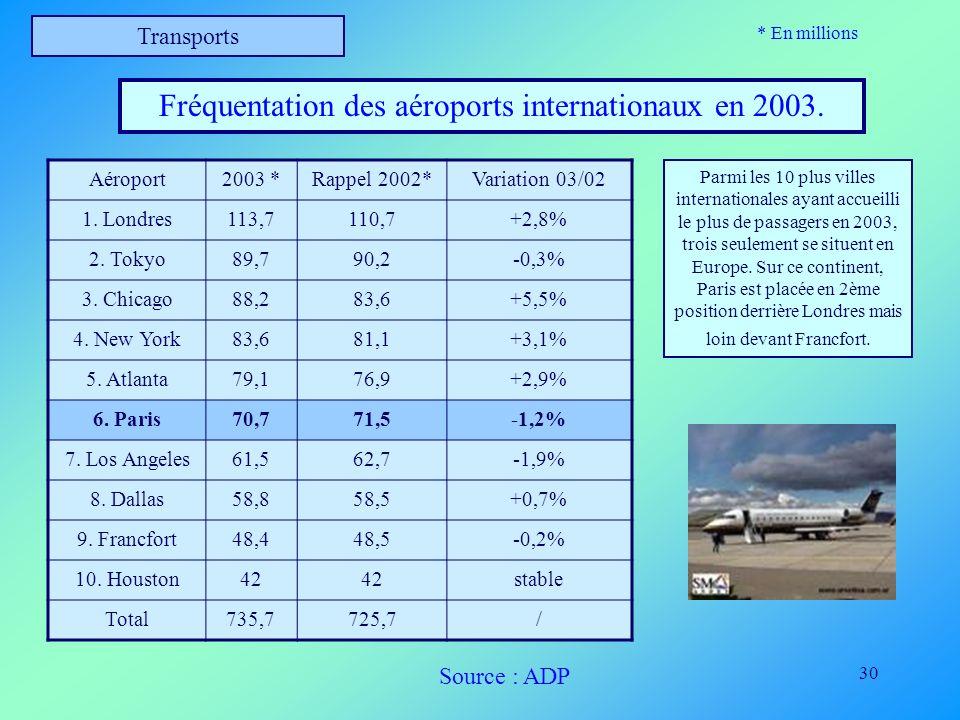 30 Transports Fréquentation des aéroports internationaux en 2003. Aéroport2003 *Rappel 2002*Variation 03/02 1. Londres113,7110,7+2,8% 2. Tokyo89,790,2