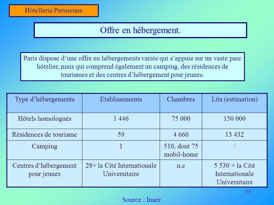 33 Hôtellerie Parisienne Offre en hébergement. Paris dispose dune offre en hébergements variée qui sappuie sur un vaste parc hôtelier, mais qui compre