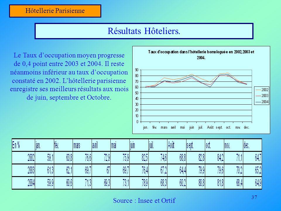37 Hôtellerie Parisienne Résultats Hôteliers. Le Taux doccupation moyen progresse de 0,4 point entre 2003 et 2004. Il reste néanmoins inférieur au tau
