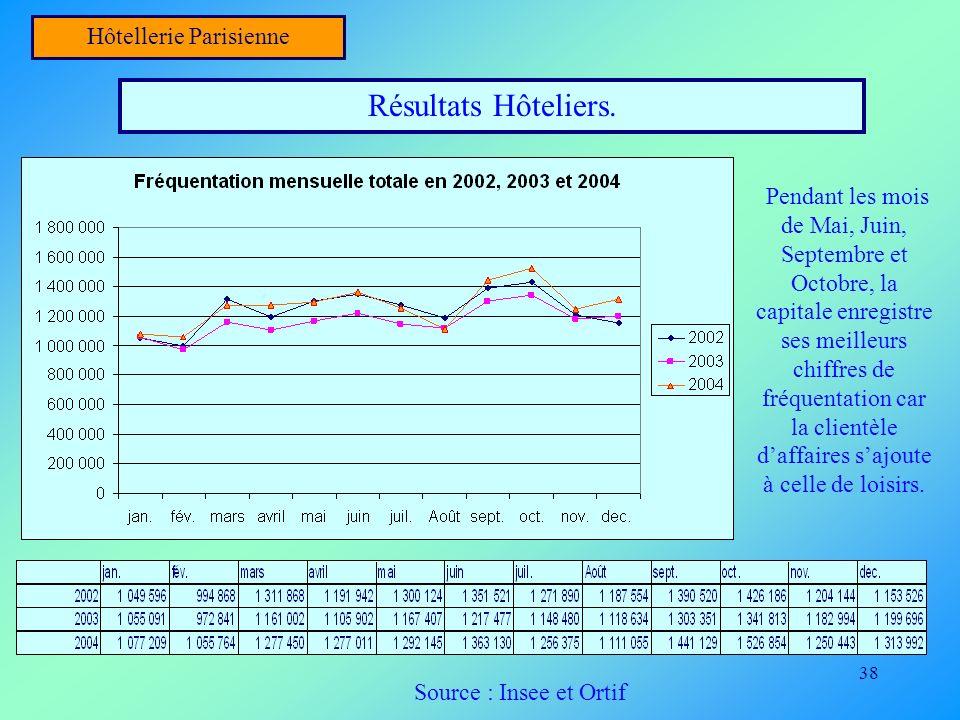 38 Hôtellerie Parisienne Résultats Hôteliers. Pendant les mois de Mai, Juin, Septembre et Octobre, la capitale enregistre ses meilleurs chiffres de fr