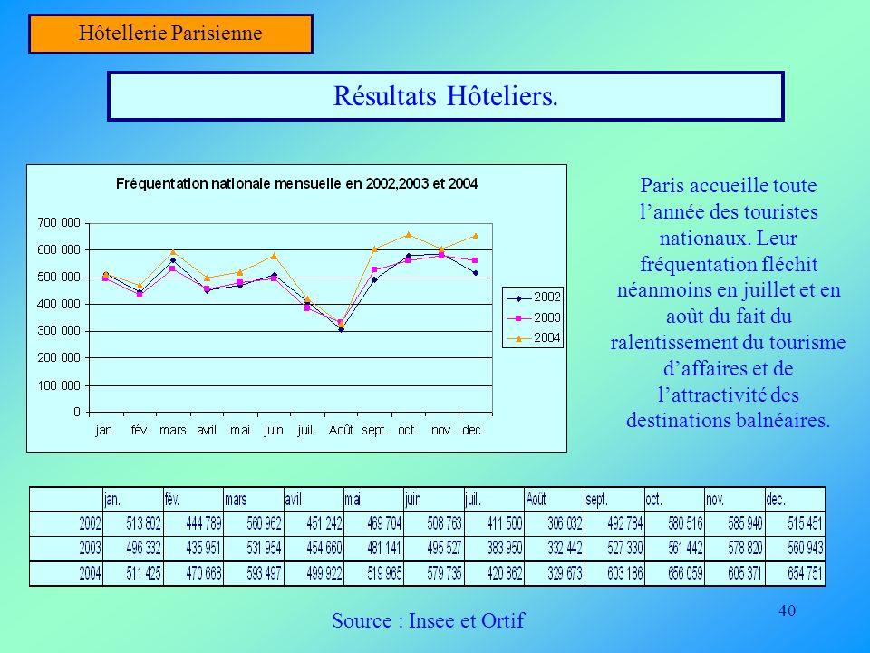 40 Hôtellerie Parisienne Résultats Hôteliers. Source : Insee et Ortif Paris accueille toute lannée des touristes nationaux. Leur fréquentation fléchit
