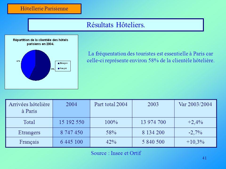 41 Hôtellerie Parisienne Résultats Hôteliers. La fréquentation des touristes est essentielle à Paris car celle-ci représente environ 58% de la clientè